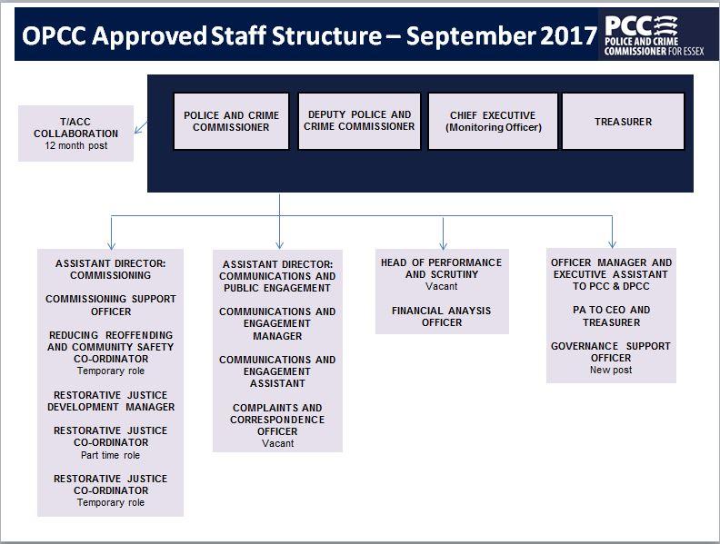 Staff Structure 2017