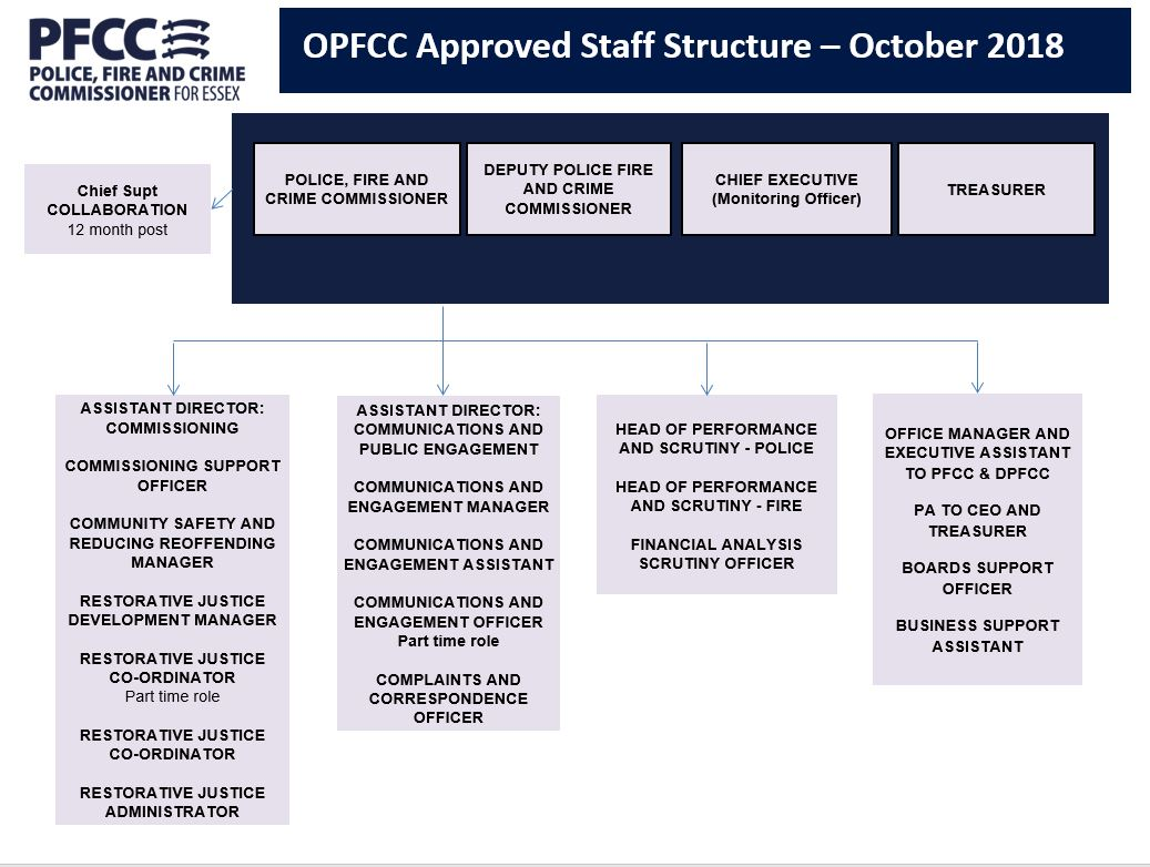OPFCC Structure Chart
