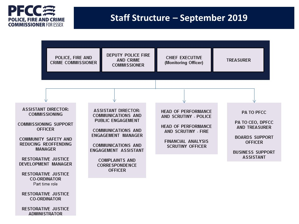 20190925 PFCC Essex Structure Chart