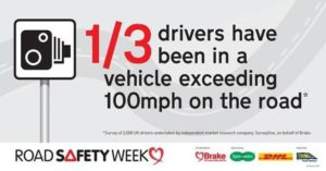 1/3 of drivers have been in a vehicle exceeding 100 mph